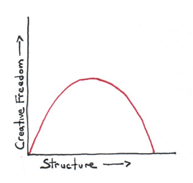 Does Structure Kill Creativity?